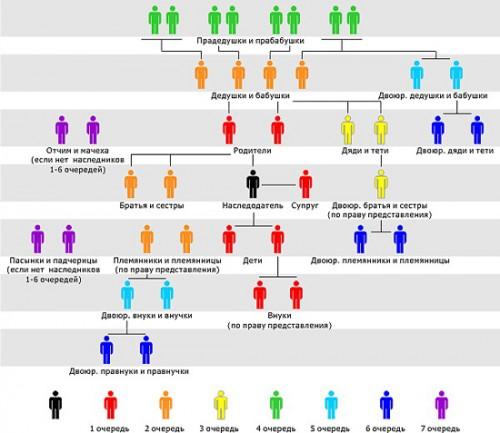 как правильно вступить в права наследства - фото 4