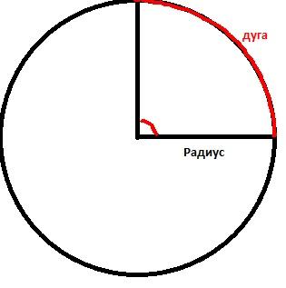 Как найти длину дуги круга