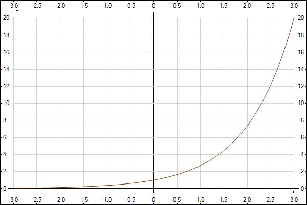 Экспонента в 0 степени