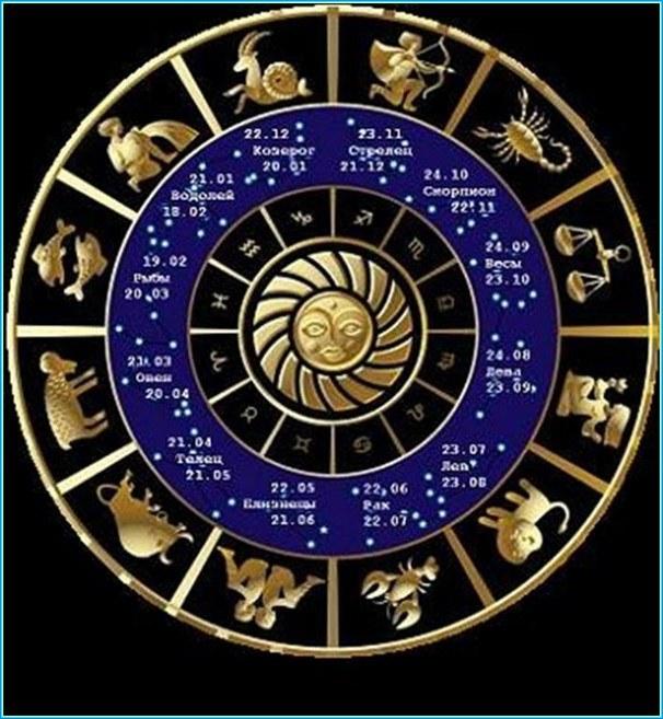 совместимость знаков зодиака по дате рождения: