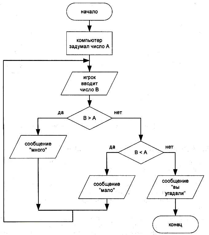 Примеры блок схем алгоритм