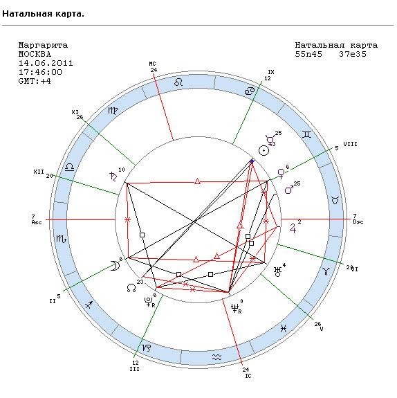 photo store Астрология Натальная Карта С Расшифровкой download