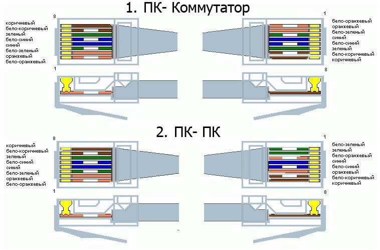 Как правильно сделать интернет кабель