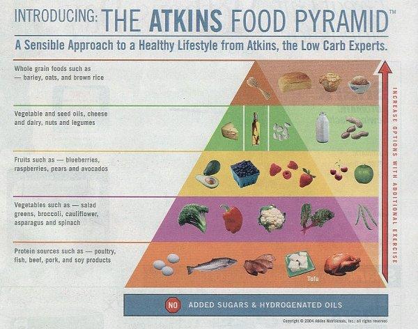 Диета на жирах аткинса
