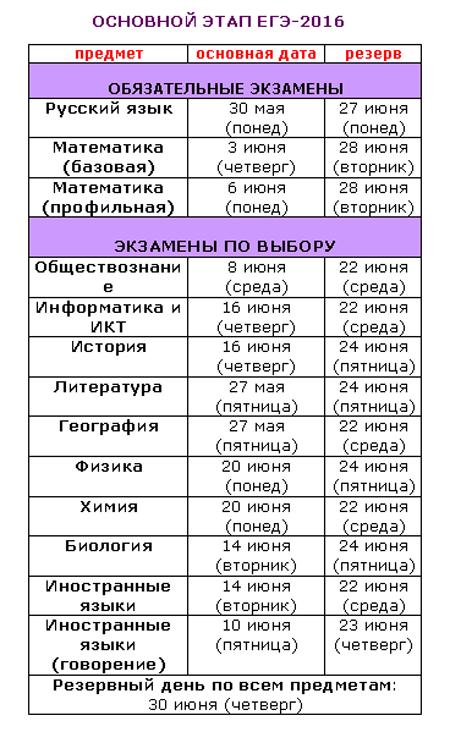 Расписание ЕГЭ 106 график сдачи экзаменов по датам