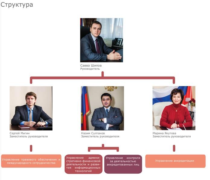 Структура Федеральной службы по аккредитации Росаккредитации