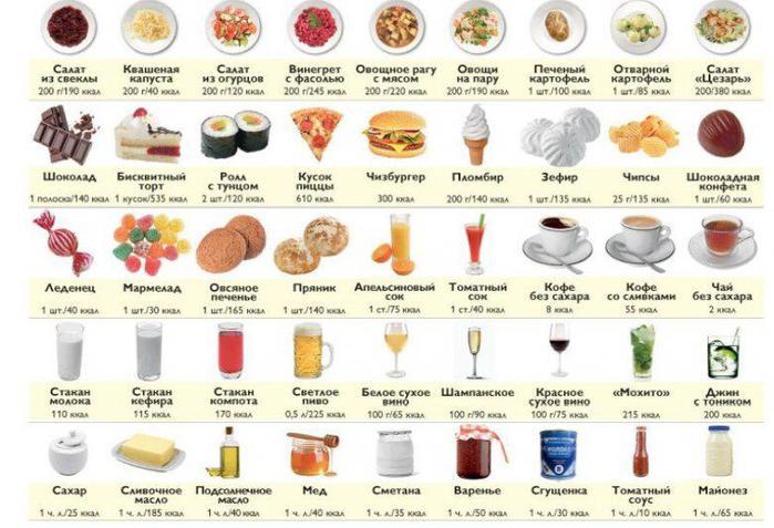 калории, калорийность продуктов, таблица калорий, диета