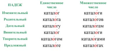 Как поставить ударение в слове кружева