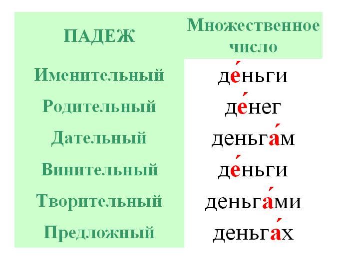 Агеенко Словарь Ударений Русского языка