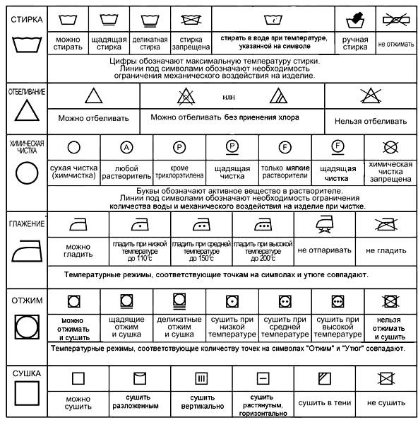 Значки для стирки расшифровка