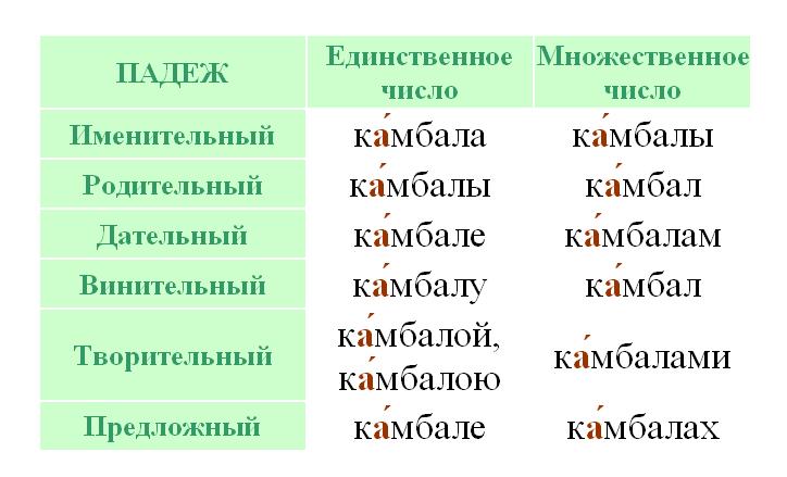 камбала - ударение и склонение