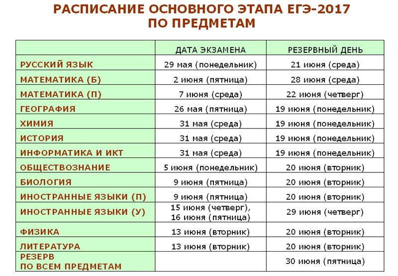 Расписание ЕГЭ-2017