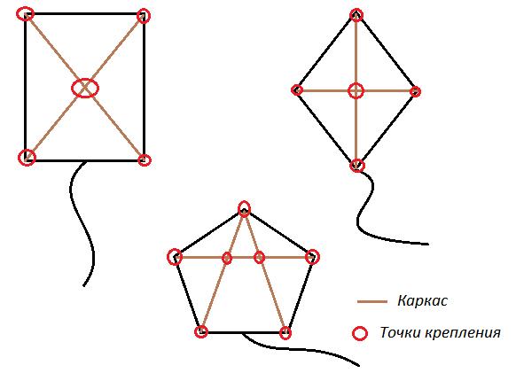 Схема змея