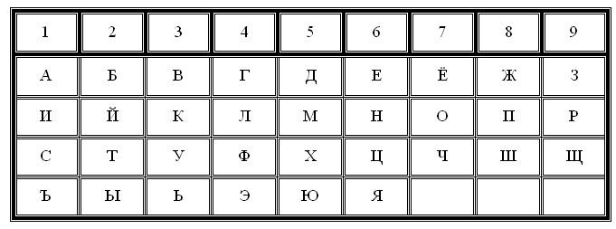 Таблица соответствия букв цифрам