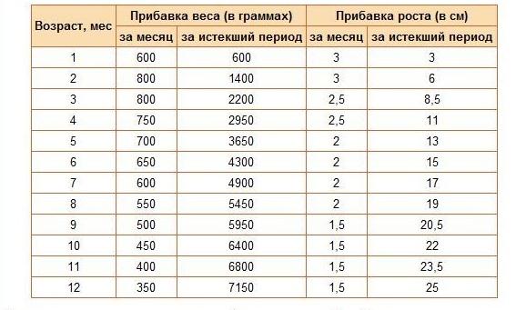 таблица норм прибавки веса новорожденного