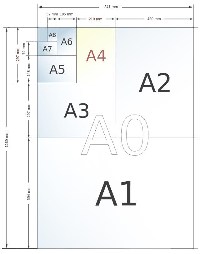 Картинки форматы бумаги