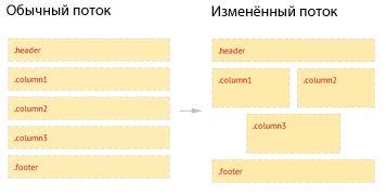 Поток сайта
