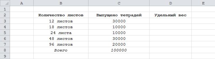 Как рассчитать вес показателя