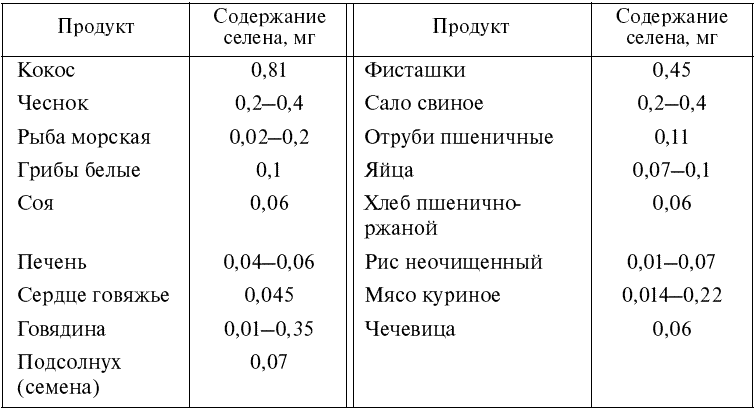 селен в продуктах питания таблица