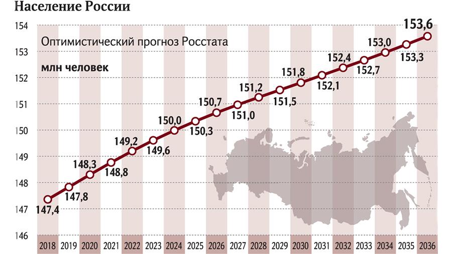 Сколько миллионов население россии 2018