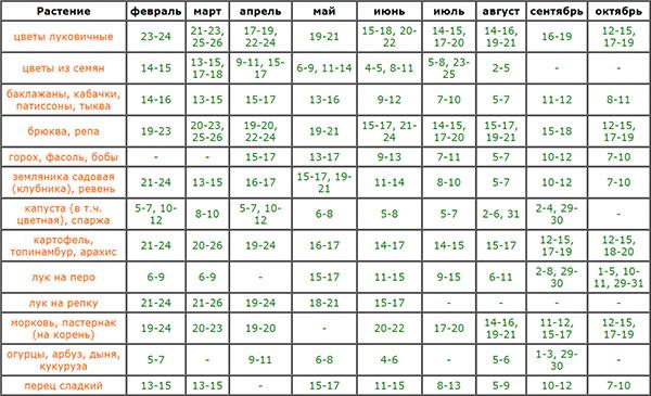 Таблица посевного календаря на март 2018 года