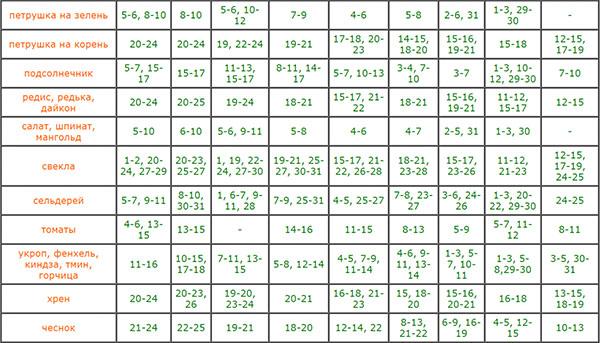 посевной календарь на март 2018 таблица