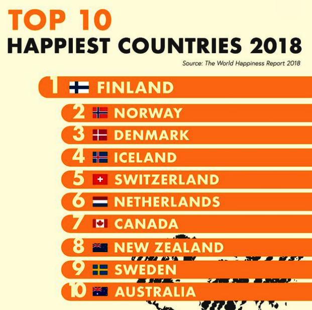 топ-10 счастливых стран