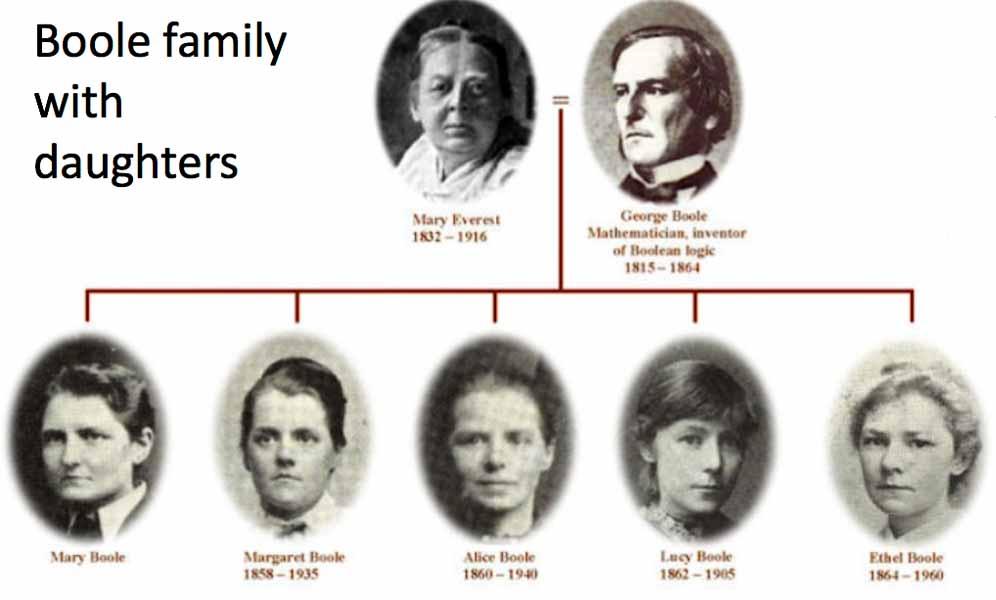 Супруги Буль и их дети