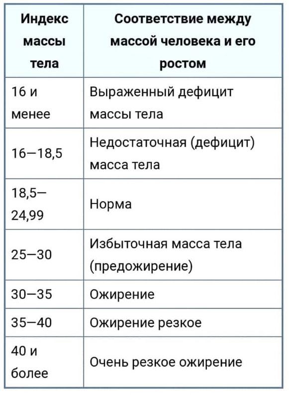Таблица для оценки результата