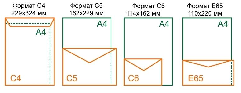 Какой формат у почтовой открытки