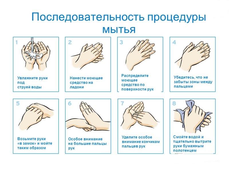 Последовательность процедуры мытья рук
