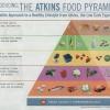 Как похудеть с диетой Аткинса