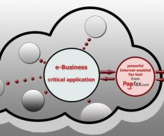 Как интегрировать интернет-факс с SAP?