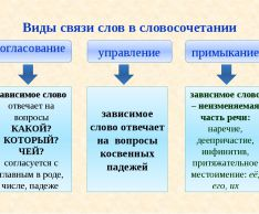 Словосочетания со связью управление, примыкание, согласование: примеры