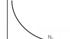 Как составить формулу функции спроса