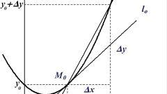 Как написать уравнение касательной