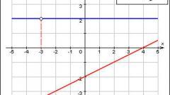 Как решать линейные функции