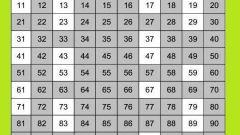 Что такое составное число