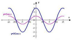 Как построить график функций cos