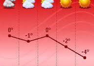 Как отключить погоду в мтс