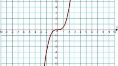 Как решить уравнения со степенями