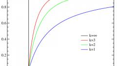 Как построить диаграмму Парето