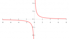 Как построить гиперболу