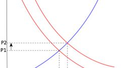 How to build the curves of supply and demand