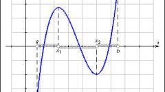 Как исследовать функцию и построить ее график