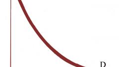 Как построить кривую спроса