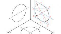 Как построить окружность в аксонометрии