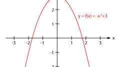 Как нарисовать параболу