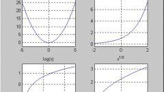 Как определить функцию по графику