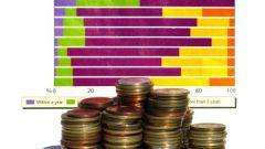 Как рассчитать доход на предприятии